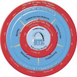 thumbnail of 22_STLCommTechnologywheel