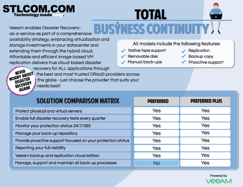 total business continuity
