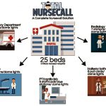 thumbnail of CAH Nursecall Infographic