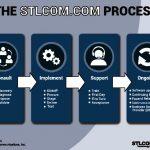 thumbnail of STL Proven Process (2)